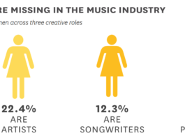 Women are missing in the music industry