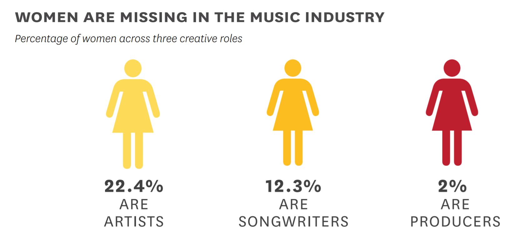 Women vastly underrepresented in music, says new report